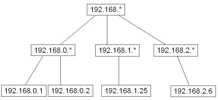 multiple subnets